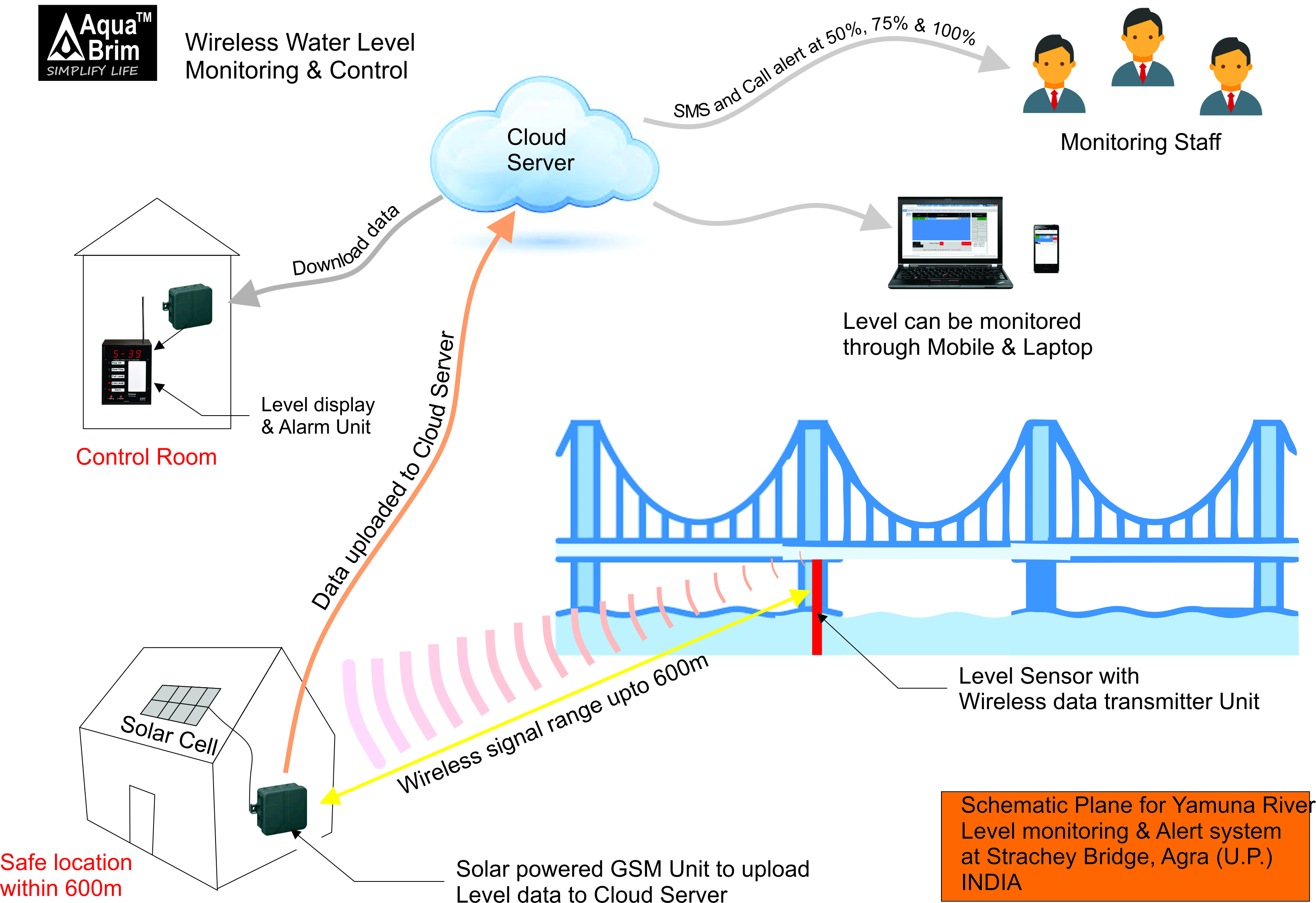 Water Tank Monitoring System : Water tank monitoring system best